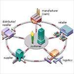 پروژه-مدل-scor-در-ارتقا-عملکرد-زنجیره-تامین