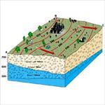 آبهاي-زير-زميني-و-بررسی-انواع-آن
