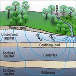 پاورپوینت-آب-های-زیرزمینی