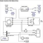 پروژه-شبیه-سازی-کنترل-برداری-موتور-القایی-در-نرم-افزار-متلب