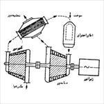 حل-سوالات-آخر-فصل-جزوه-توليد-و-توزيع-نيرو-از-شركت-ره-آوران-فنون-پتروشيمي-(درس-توليد-نيروگاه)