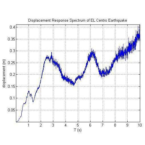 دانلود برنامه متلب طیف پاسخ زلزله